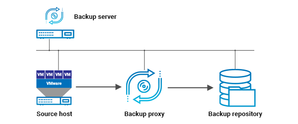 Backup Architecture